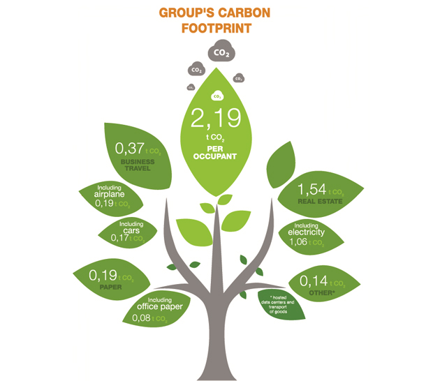 Group's carbon footprint: 0,19t CO2 paper, including office paper 0,08t CO2 / 0,37t CO2 business travel, including 0,19t CO2 airplane and 0,17t CO2 cars / 2,19t CO2 per occupant / 1,54t CO2 real estate, including electricity 1,06t CO2 / 0,14t CO2 other