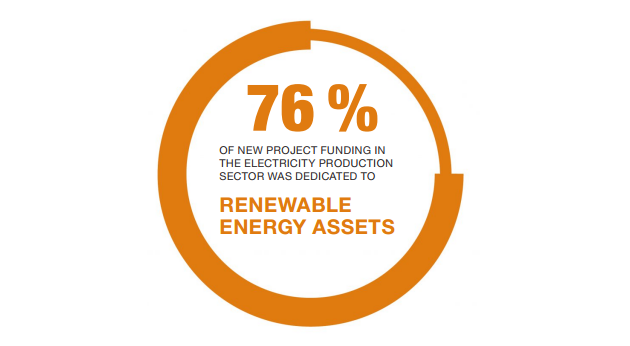 76% of new project funding in the electricity production sector was dedicated to renewable energy assets