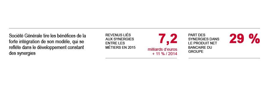 Société Générale tire les bénéfices de la forte intégration de son modèle qui se reflète dans le développement constant des synergies. Revenus liés aux synergies entre les métiers en 2015 7,2 Md EUR. Part des synergies dans le PNB du Groupe 29 %.