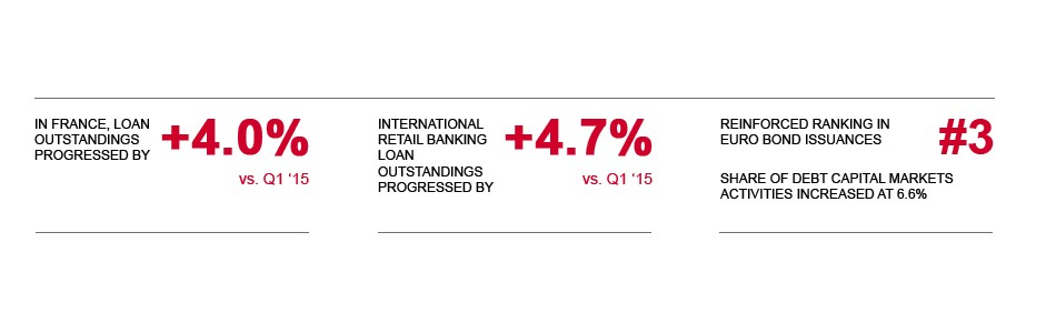 Financing the economy. In France, loan outstandings progressed by +4.0%. International retail banking loan outstandings progressed by +4.7%. Reinforced ranking in euro bond issuances #3. Share of debt capital markets activities increased at 6.6%.
