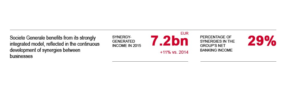 A client-centric business model generating synergies. Synergy-generated income in 2015 7.2bn EUR. Percentage of synergies in the Group's net banking income 29%.