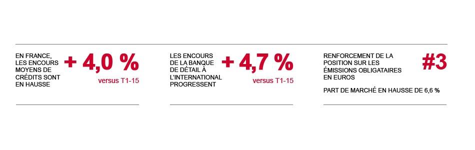 En France, les encours moyens de crédits sont en hausse +4,0 %. Les encours de la Banque de détail à l'international progressent +4,7 %. Renforcement de la position sur les émissions obligataires en euros #3, part de marché en hausse de 6,6 %.