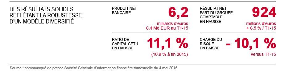 Résultats du premier trimestre 2016. Produit net bancaire 6,2 Md EUR. Résultat net part du Groupe comptable en hausse 924 M EUR. Ratio capital CET 1 en hausse 11,1 %. Charge du risque en baisse 10,1 %.