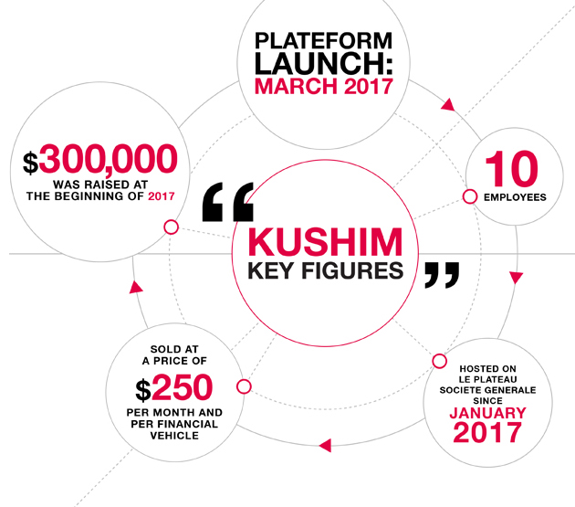 Kushim key figures ; Plateform launch: march 2017 ; 10 employees ; Hosted on Le Plateau Société Générale since january 2017 ; Sold at a price of 250$ per month and per financial vehicle ; 300 000$ was raised at the beginning of 2017