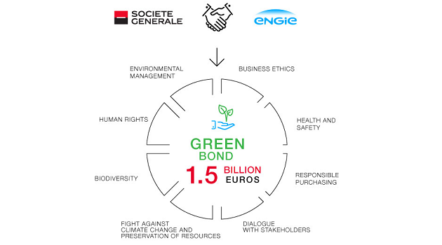 Green Bond 1.5 Billion Euros : environmental management, human rights, biodivversity, fight against climate change and preservation of resources, dialogue with stakeholders, responsible purchasing, health and safety, business ethics