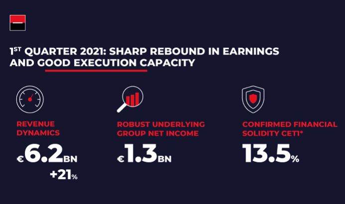 1st quarter 2021: sharp rebond in earnings and good execution capacity
