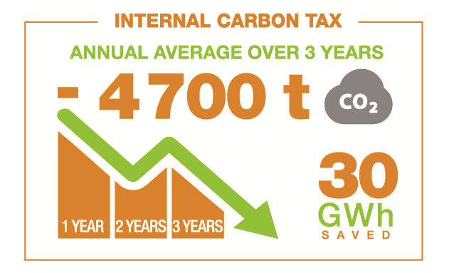 Internal carbon tax: annual average over 3 years -4700t CO2, 30 GWh saved